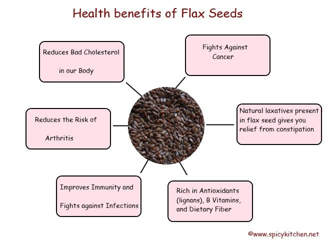 Flax seeds - Health benefits